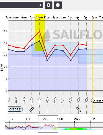 2014-01-11 17_51_58-SailFlow - West Point - Wind Conditions & Forecast